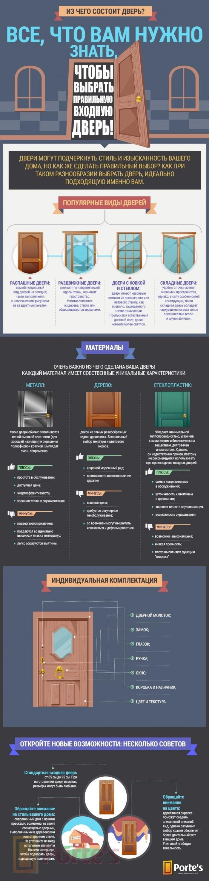 инфографика предоставлена сайтом https://portes.ua/