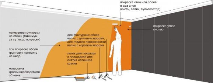 технология покраски стен