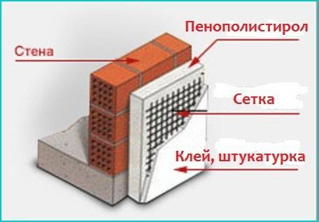 Слои утепления фасада