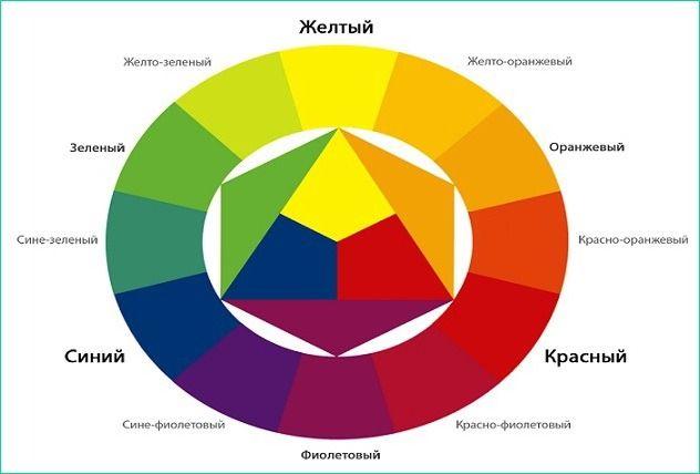Смешивания антифризов разных цветов